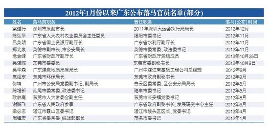 广东今年数十厅官落马 十八大后一周查处四高